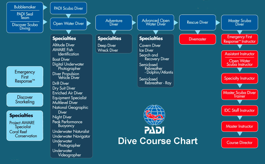 PADI Recreational Diving course charts with Planet Scuba Mexico in Puerto Aventuras, Riviera Maya, Quintana Roo, Yucatan