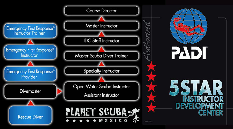 PADI GoPro flow chart with Planet Scuba MExico